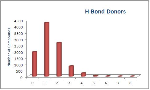 H-Bond Donors
